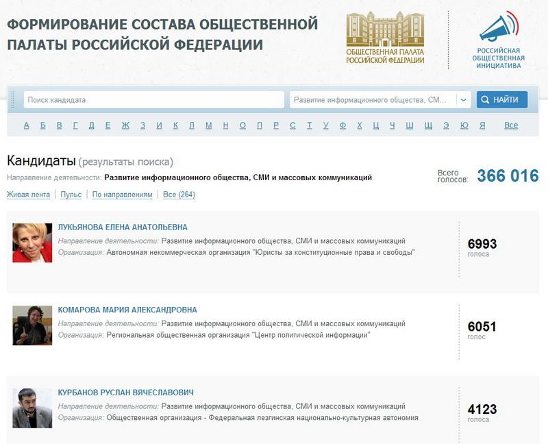 Выборы в  ОП РФ